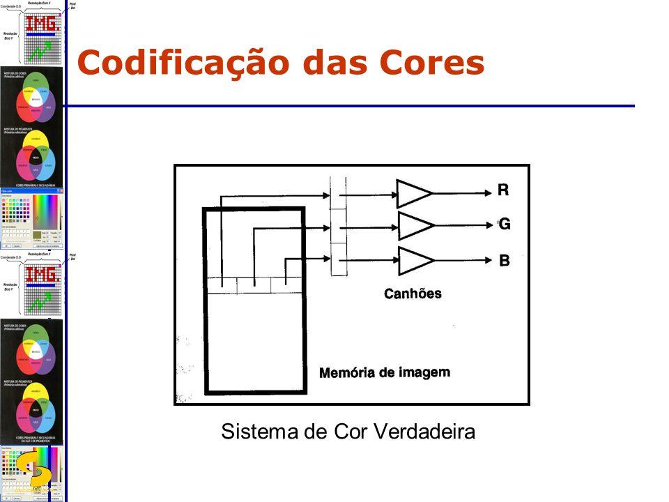 DSC/CEEI/UFCG Sistema de Cor Verdadeira Codificação das Cores