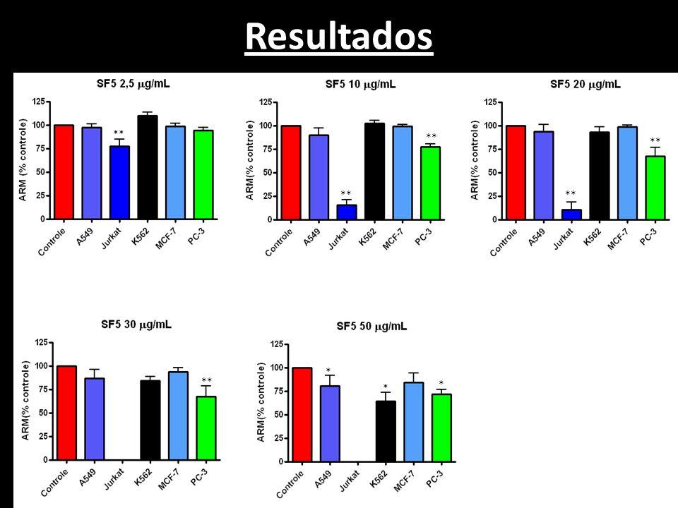 Resultados ** * * *