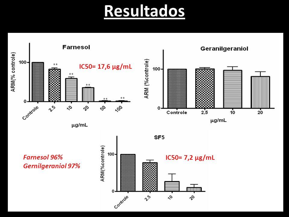 Resultados IC50= 17,6 µg/mL IC50= 7,2 µg/mL Farnesol 96% Gernilgeraniol 97%