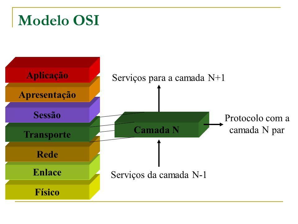 Modelo OSI Físico Enlace Rede Transporte Sessão Apresentação Aplicação Camada N Serviços para a camada N+1 Serviços da camada N-1 Protocolo com a cama