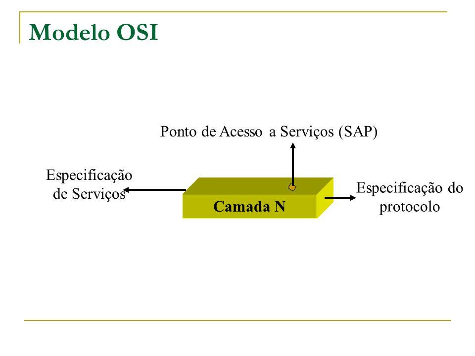 Modelo OSI Camada N Ponto de Acesso a Serviços (SAP) Especificação de Serviços Especificação do protocolo