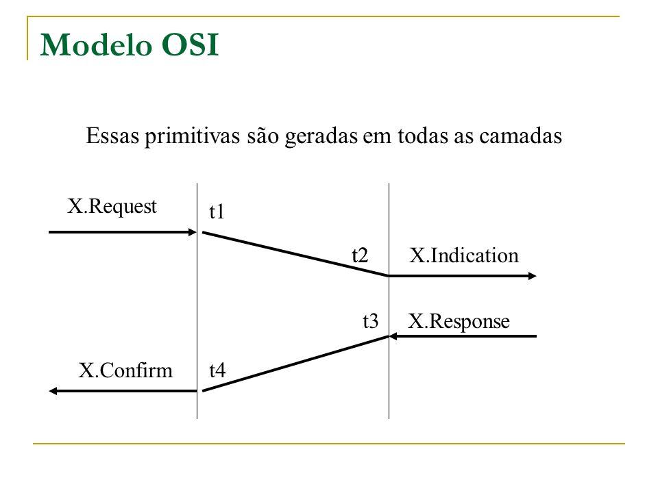 Modelo OSI n Essas primitivas são geradas em todas as camadas t1 t2 t4 t3 X.Request X.Indication X.Response X.Confirm