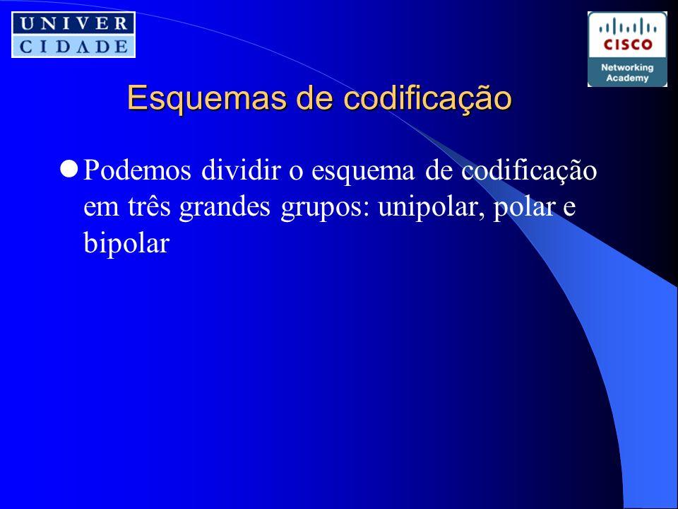 Esquemas de codificação Podemos dividir o esquema de codificação em três grandes grupos: unipolar, polar e bipolar
