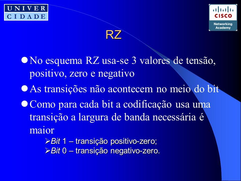 RZ No esquema RZ usa-se 3 valores de tensão, positivo, zero e negativo As transições não acontecem no meio do bit Como para cada bit a codificação usa uma transição a largura de banda necessária é maior Bit 1 – transição positivo-zero; Bit 1 – transição positivo-zero; Bit 0 – transição negativo-zero.