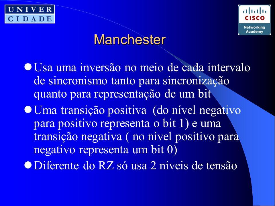 Manchester Usa uma inversão no meio de cada intervalo de sincronismo tanto para sincronização quanto para representação de um bit Uma transição positiva (do nível negativo para positivo representa o bit 1) e uma transição negativa ( no nível positivo para negativo representa um bit 0) Diferente do RZ só usa 2 níveis de tensão
