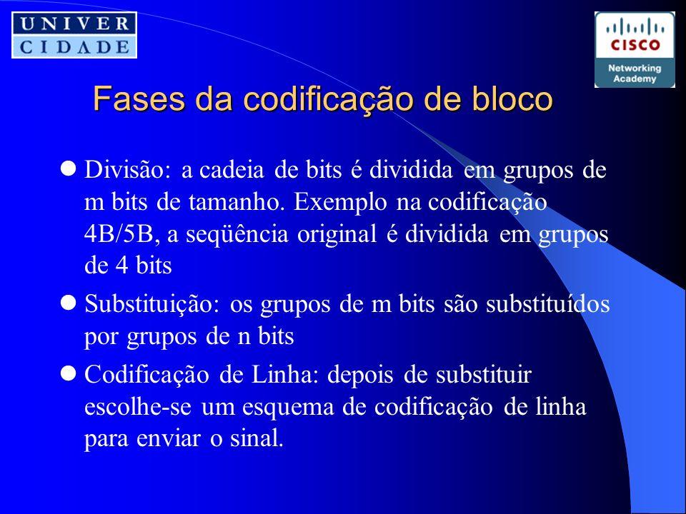 Fases da codificação de bloco Divisão: a cadeia de bits é dividida em grupos de m bits de tamanho.