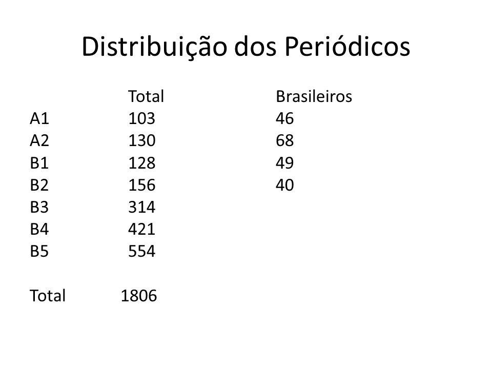 Distribuição dos Periódicos TotalBrasileiros A110346 A213068 B112849 B215640 B3314 B4421 B5554 Total 1806