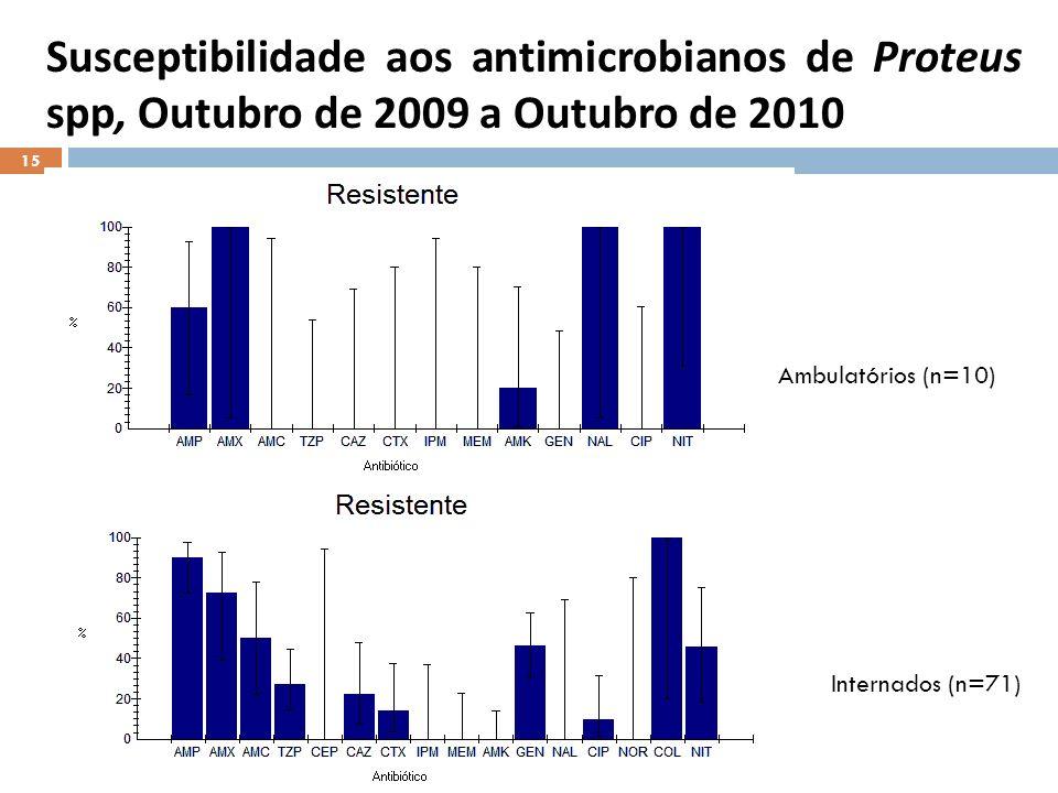 Susceptibilidade aos antimicrobianos de Proteus spp, Outubro de 2009 a Outubro de 2010 Internados (n=71) Ambulatórios (n=10) 15