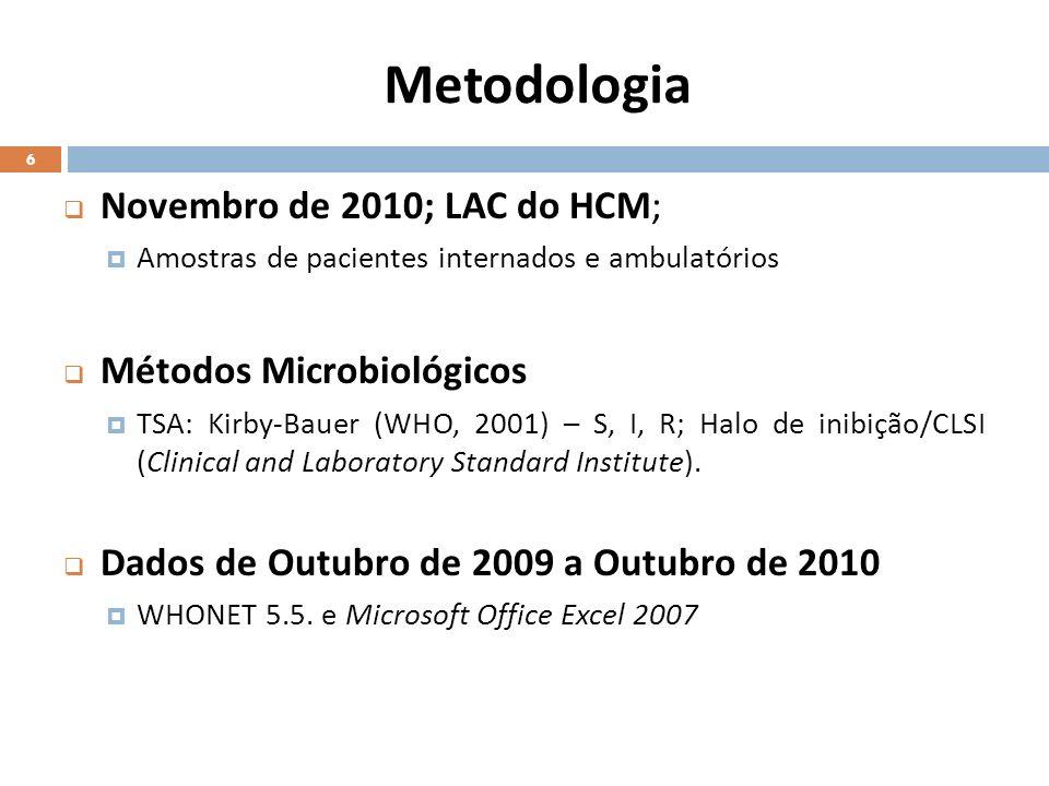 Metodologia Novembro de 2010; LAC do HCM; Amostras de pacientes internados e ambulatórios Métodos Microbiológicos TSA: Kirby-Bauer (WHO, 2001) – S, I,