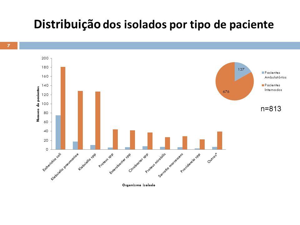 Distribuição dos isolados por tipo de amostra 8 * Líquido Cefalorraquidiano ** Lavado bronqueoalveolar; líquido pleural, fluído gástrico, feridas, zaragatoas rectais.