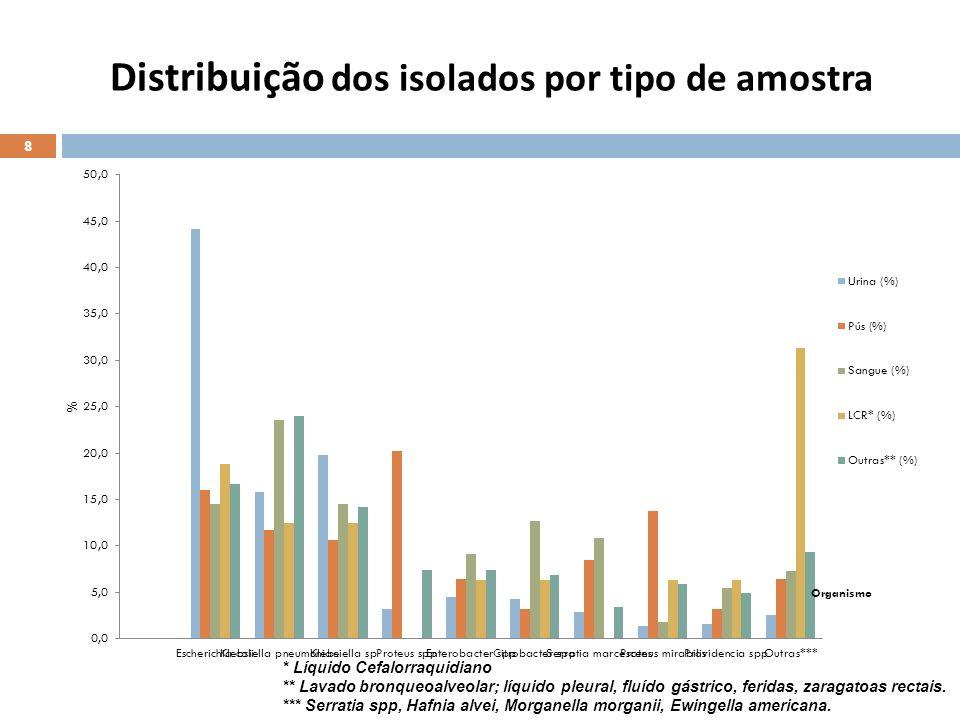 Distribuição dos isolados por tipo de amostra 8 * Líquido Cefalorraquidiano ** Lavado bronqueoalveolar; líquido pleural, fluído gástrico, feridas, zar