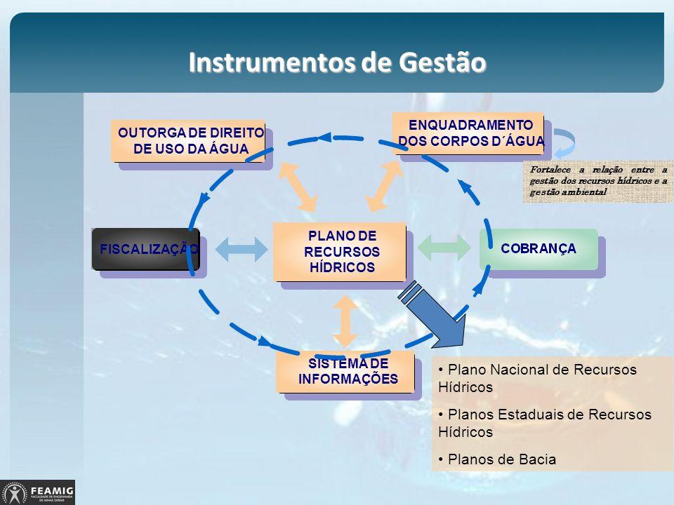 Instrumentos de Gestão FISCALIZAÇÃO PLANO DE RECURSOS HÍDRICOS ENQUADRAMENTO DOS CORPOS D´ÁGUA SISTEMA DE INFORMAÇÕES OUTORGA DE DIREITO DE USO DA ÁGU