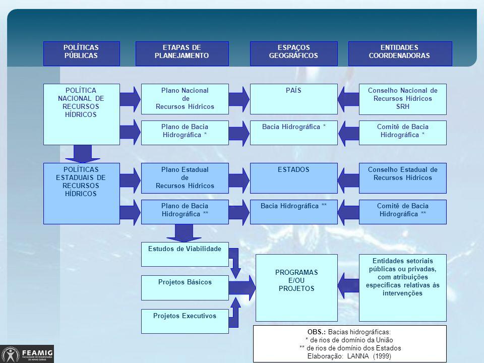 POLÍTICAS PÚBLICAS ETAPAS DE PLANEJAMENTO ESPAÇOS GEOGRÁFICOS ENTIDADES COORDENADORAS POLÍTICA NACIONAL DE RECURSOS HÍDRICOS Plano Nacional de Recurso