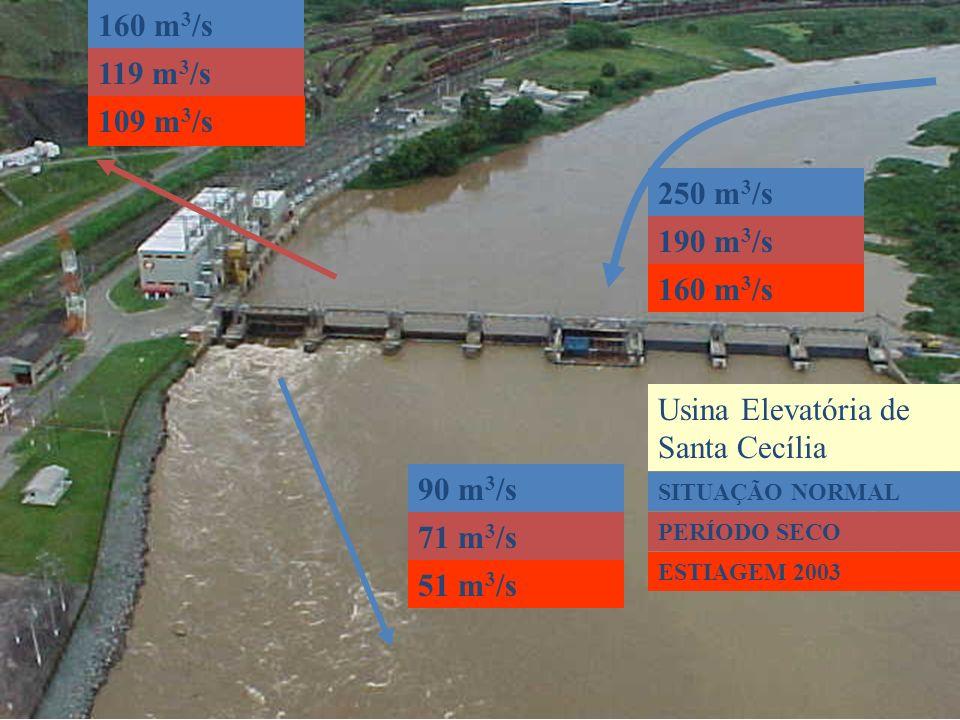 Usina Elevatória de Santa Cecília 250 m 3 /s 160 m 3 /s 90 m 3 /s 119 m 3 /s 190 m 3 /s 71 m 3 /s 109 m 3 /s 160 m 3 /s 51 m 3 /s SITUAÇÃO NORMAL PERÍ