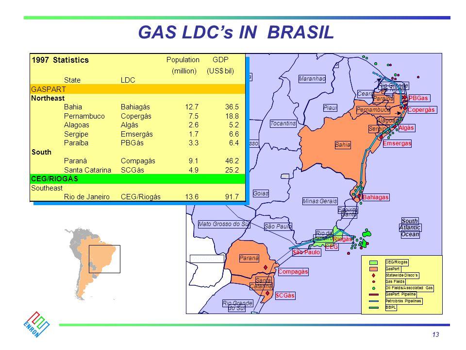 GAS LDCs IN BRASIL 1997 Statistics PopulationGDP (million)(US$ bil) StateLDC GASPART Northeast BahiaBahiagás12.736.5 PernambucoCopergás7.518.8 Alagoas