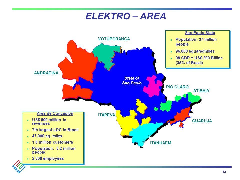 ELEKTRO – AREA VOTUPORANGA ITAPEVA ITANHAÉM ATIBAIA RIO CLARO ANDRADINA GUARUJÁ State of Sao Paulo Sao Paulo State Population: 37 million people 96,00