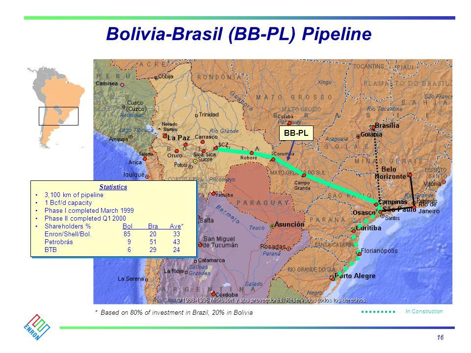Camisea * Based on 80% of investment in Brazil, 20% in Bolivia Bolivia-Brasil (BB-PL) Pipeline 16 Campo Grande Corumba Roboré Carrasco Cuiabá Arica SC