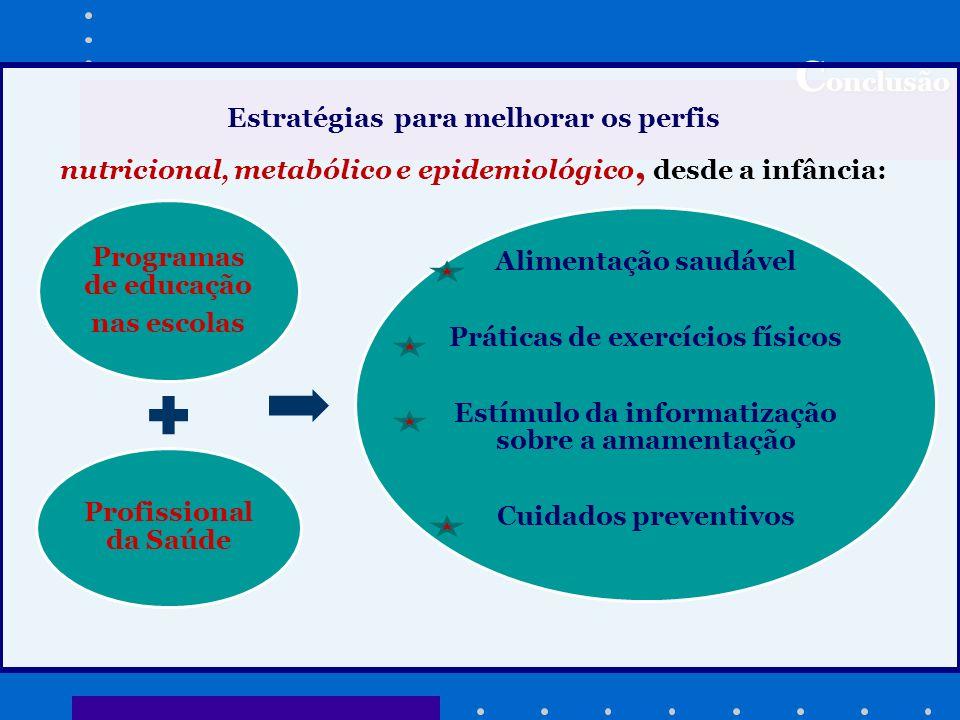 C onclusão Estratégias para melhorar os perfis nutricional, metabólico e epidemiológico, desde a infância: Programas de educação nas escolas Profissio