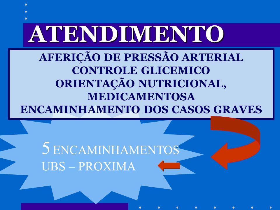 5 ENCAMINHAMENTOS UBS – PROXIMA ATENDIMENTO AFERIÇÃO DE PRESSÃO ARTERIAL CONTROLE GLICEMICO ORIENTAÇÃO NUTRICIONAL, MEDICAMENTOSA ENCAMINHAMENTO DOS C