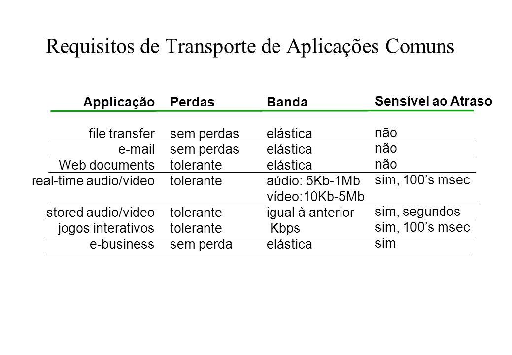 Serviços de Transporte da Internet serviço TCP: orientado á conexão: conexão requerida entre cliente e servidor transporte confiável dados perdidos na transmissão são recuperados controle de fluxo: compatibilização de velocidade entre o transmissor e o receptor controle de congestionamento : protege a rede do excesso de tráfego não oferece: garantias de temporização e de banda mínima serviço UDP: transferência de dados não confiável entre os processos transmissor e receptor não oferece: estabelecimento de conexão, confiabilidade, controle de fluxo e de congestionamento, garantia de temporização e de banda mínima.