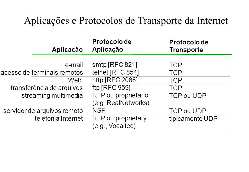 Programação de Sockets com TCP Socket: uma porta entre o processo de aplicação e o protocolo de transporte fim-a-fim (UCP or TCP) serviço TCP: trnasferência confiável de bytes de um processo para outro processo TCP com buffers, variáveis socket controlado pelo criador da aplicação controlado pelo sistema operacional host o servidor processo TCP com buffers, variáveis socket host ou servidor internet controlado pelo criador da aplicação controlado pelo sistema operacional