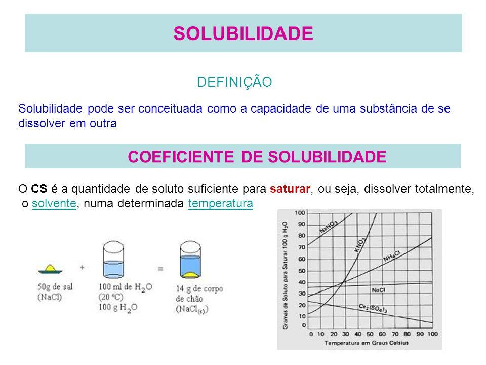 CLASSIFICAÇÃO QUANTO AO COEFICIENTE DE SOLUBILIDADE SOLUÇÃO INSATURADA Qte de soluto menor que Cs SOLUÇÃO SATURADA Qte de soluto igual ao Cs SOLUÇÃO SUPERSATURADA Qte de soluto maior que Cs
