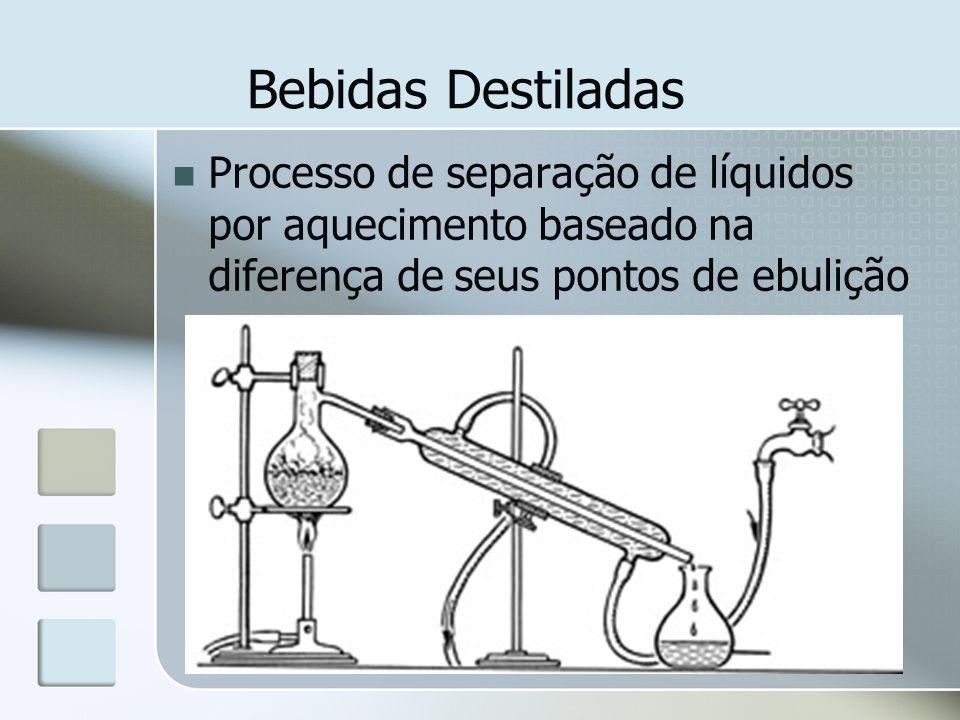Bebidas Destiladas Processo de separação de líquidos por aquecimento baseado na diferença de seus pontos de ebulição