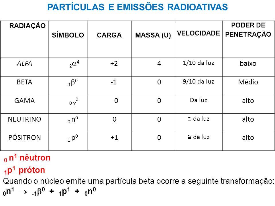 RADIAÇÃO SÍMBOLO CARGA MASSA (U) VELOCIDADE PODER DE PENETRAÇÃO ALFA 2 4 +2 4 1/10 da luz baixo BETA -1 0 0 9/10 da luz Médio GAMA 0 0 0 0 Da luz alto