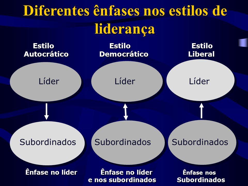 Diferentes ênfases nos estilos de liderança Estilo Estilo Estilo Autocrático Democrático Liberal Estilo Estilo Estilo Autocrático Democrático Liberal Ênfase no líder Ênfase no líder Ênfase nos e nos subordinados Subordinados Ênfase no líder Ênfase no líder Ênfase nos e nos subordinados Subordinados Líder Líder Líder Subordinados Subordinados Subordinados