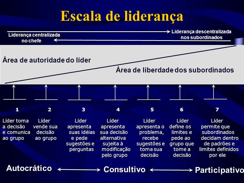 Diferentes ênfases nos estilos de liderança Estilo Estilo Estilo Autocrático Democrático Liberal Estilo Estilo Estilo Autocrático Democrático Liberal