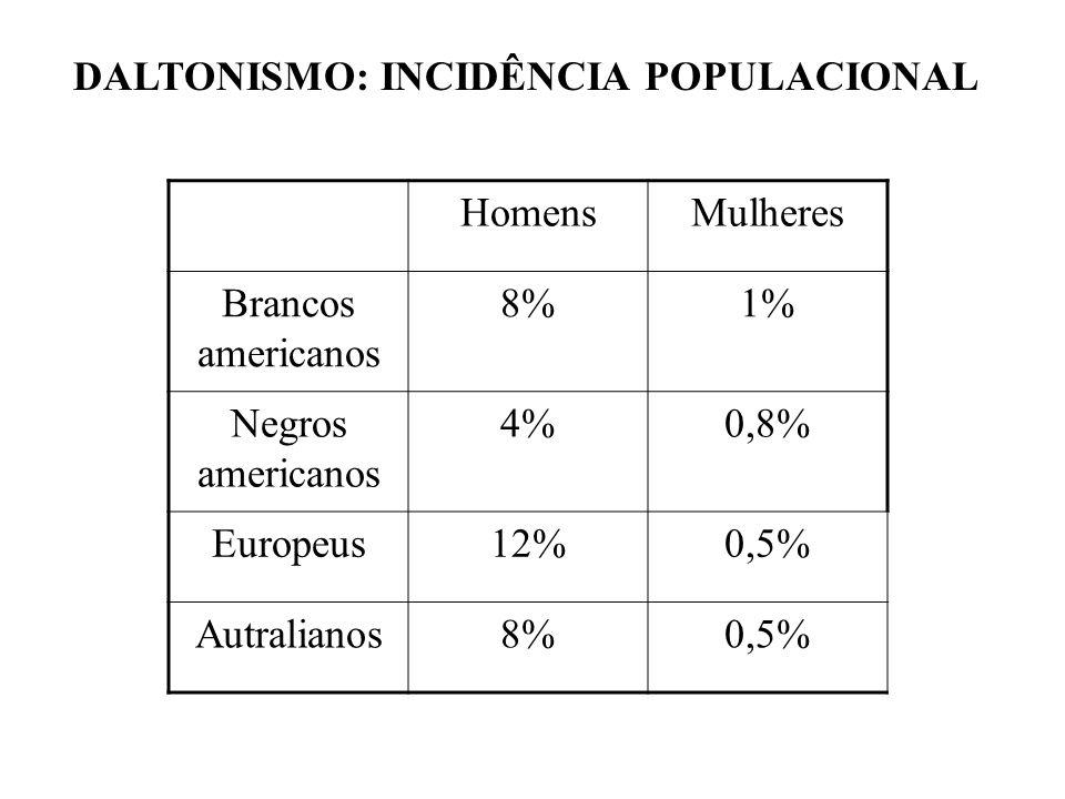 DALTONISMO: INCIDÊNCIA POPULACIONAL HomensMulheres Brancos americanos 8%1% Negros americanos 4%0,8% Europeus12%0,5% Autralianos8%0,5%