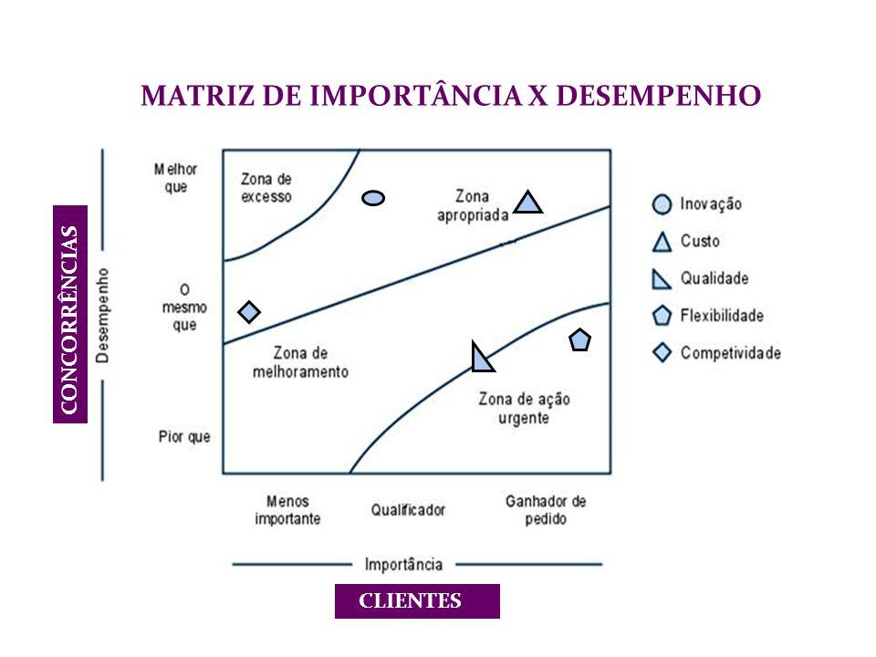 MATRIZ DE IMPORTÂNCIA X DESEMPENHO CLIENTES CONCORRÊNCIAS