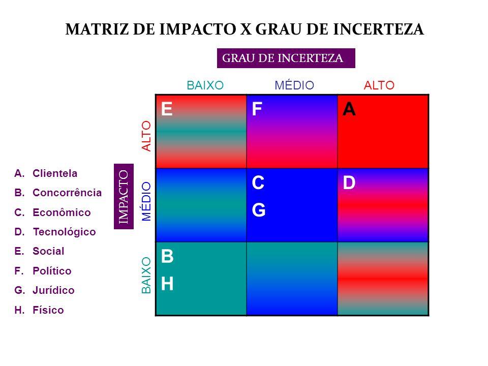 MATRIZ DE IMPACTO X GRAU DE INCERTEZA EFA CGCG D BHBH BAIXO MÉDIOALTO MÉDIO GRAU DE INCERTEZA IMPACTO A.Clientela B.Concorrência C.Econômico D.Tecnoló