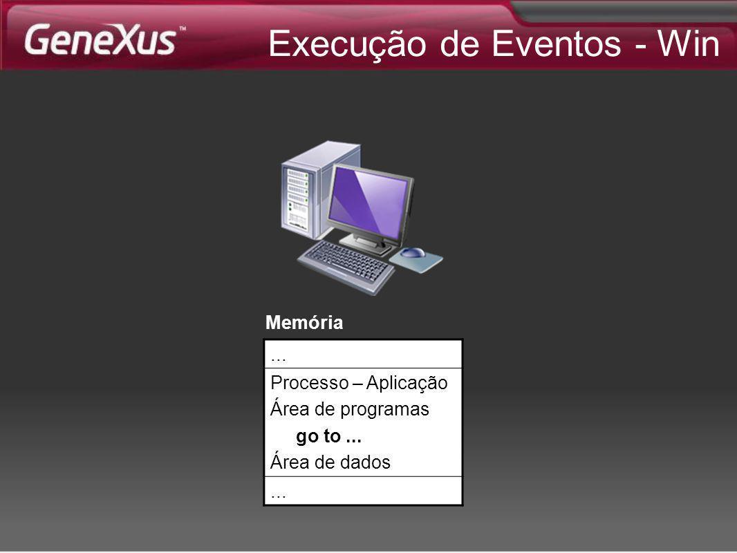 Execução de Eventos - Win... Processo – Aplicação Área de programas go to... Área de dados... Memória