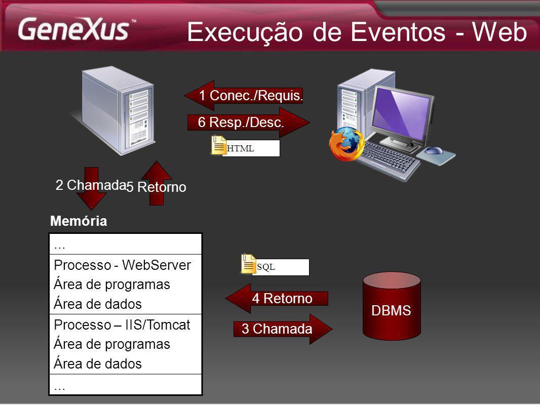 3 Chamada Execução de Eventos - Web 2 Chamada 5 Retorno 6 Resp./Desc. 1 Conec./Requis. HTML DBMS 4 Retorno SQL... Processo - WebServer Área de program