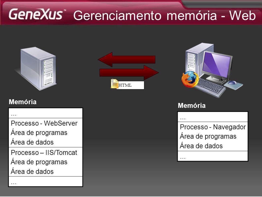 HTML... Processo - Navegador Área de programas Área de dados... Memória... Processo - WebServer Área de programas Área de dados Processo – IIS/Tomcat