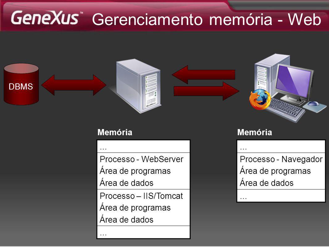 ... Processo - Navegador Área de programas Área de dados... Memória... Processo - WebServer Área de programas Área de dados Processo – IIS/Tomcat Área