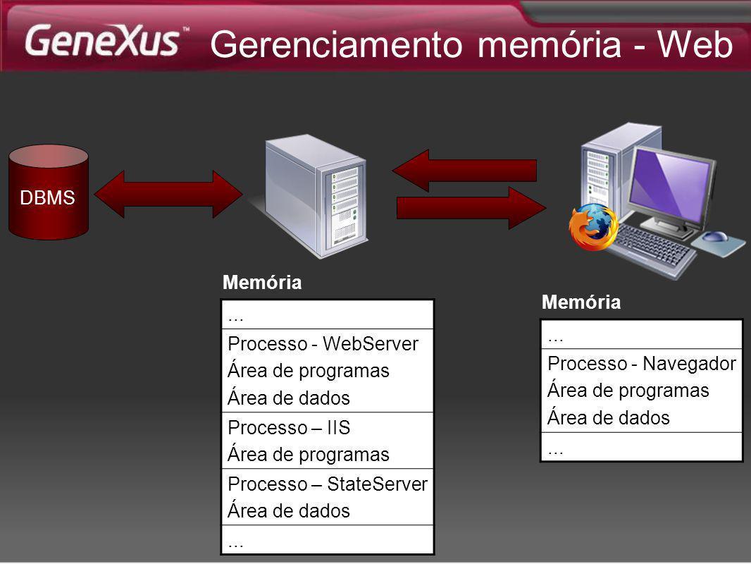 ... Processo - Navegador Área de programas Área de dados... Memória... Processo - WebServer Área de programas Área de dados Processo – IIS Área de pro