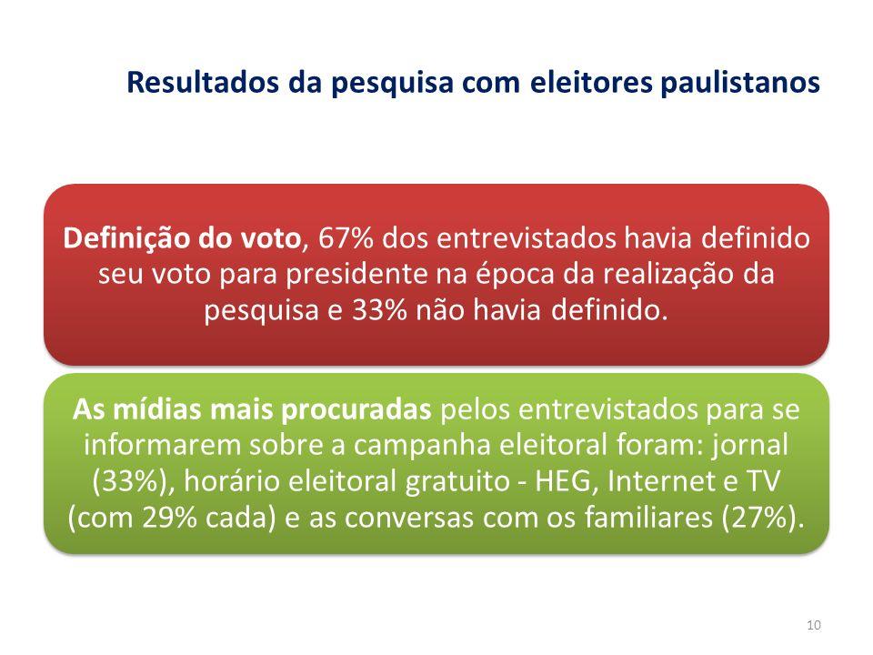 Resultados da pesquisa com eleitores paulistanos Definição do voto, 67% dos entrevistados havia definido seu voto para presidente na época da realizaç