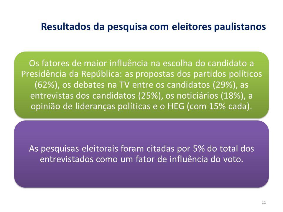 Resultados da pesquisa com eleitores paulistanos Os fatores de maior influência na escolha do candidato a Presidência da República: as propostas dos p