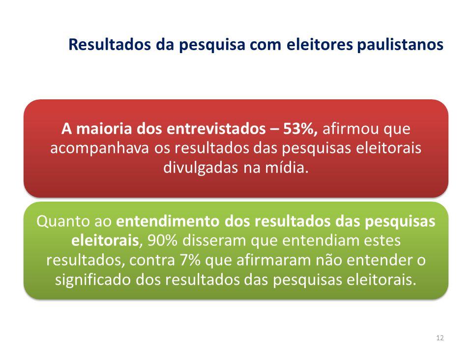 Resultados da pesquisa com eleitores paulistanos A maioria dos entrevistados – 53%, afirmou que acompanhava os resultados das pesquisas eleitorais div