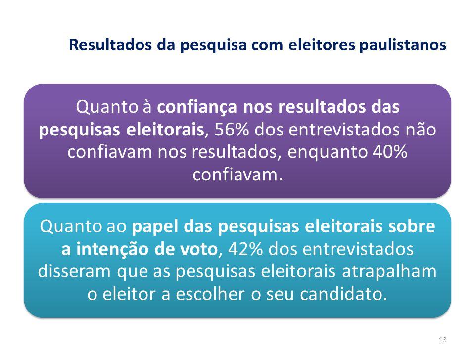 Resultados da pesquisa com eleitores paulistanos Quanto à confiança nos resultados das pesquisas eleitorais, 56% dos entrevistados não confiavam nos r