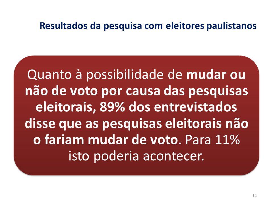 Resultados da pesquisa com eleitores paulistanos Quanto à possibilidade de mudar ou não de voto por causa das pesquisas eleitorais, 89% dos entrevista