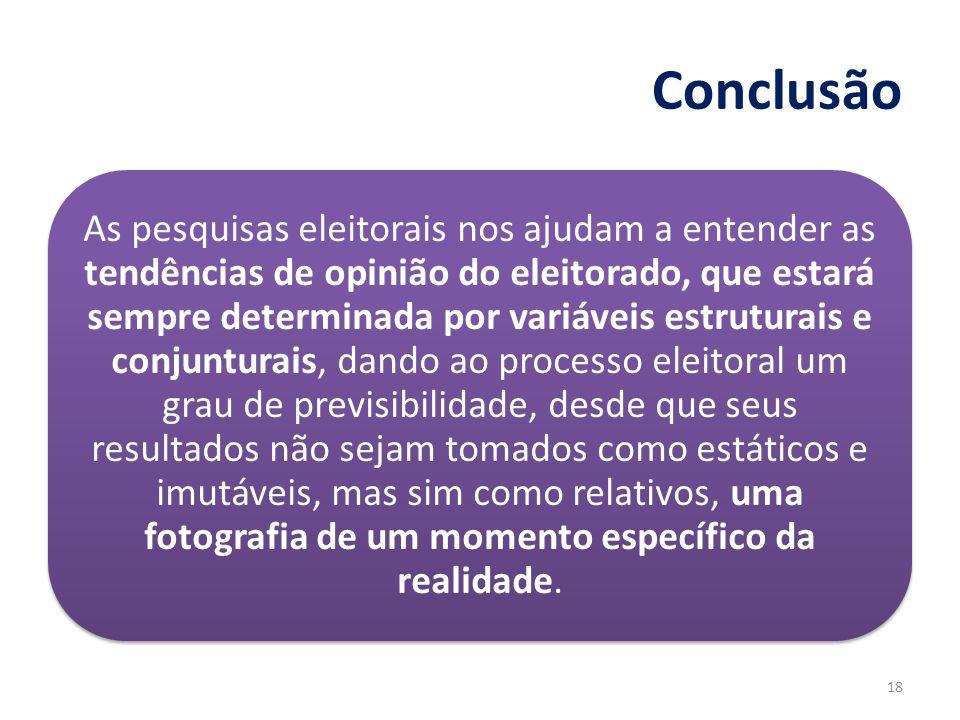 Conclusão As pesquisas eleitorais nos ajudam a entender as tendências de opinião do eleitorado, que estará sempre determinada por variáveis estruturai