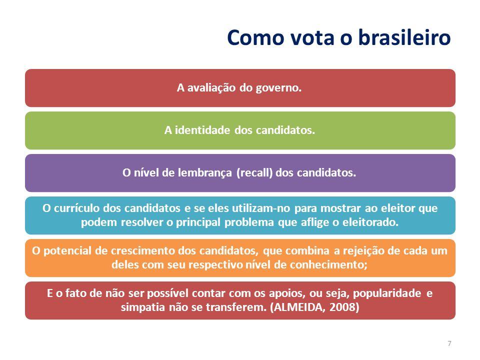 Como vota o brasileiro A avaliação do governo.A identidade dos candidatos.O nível de lembrança (recall) dos candidatos. O currículo dos candidatos e s