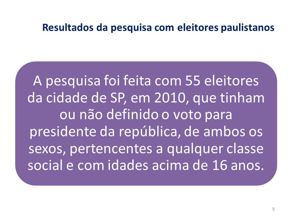 Resultados da pesquisa com eleitores paulistanos A pesquisa foi feita com 55 eleitores da cidade de SP, em 2010, que tinham ou não definido o voto par