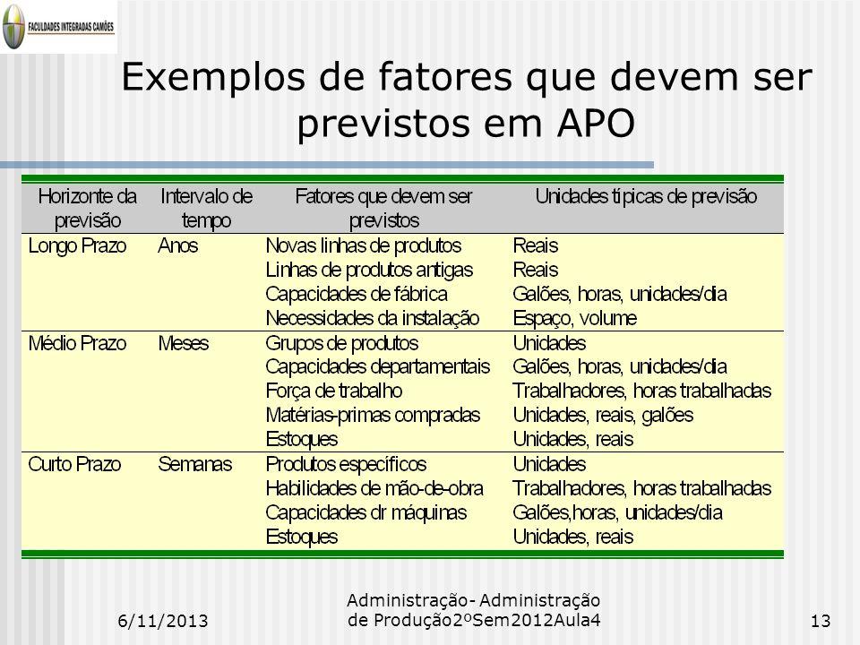 Exemplos de fatores que devem ser previstos em APO 6/11/201313 Administração- Administração de Produção2ºSem2012Aula4