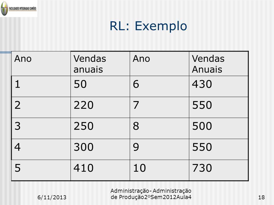 RL: Exemplo AnoVendas anuais AnoVendas Anuais 1506430 22207550 32508500 43009550 541010730 6/11/201318 Administração- Administração de Produção2ºSem20