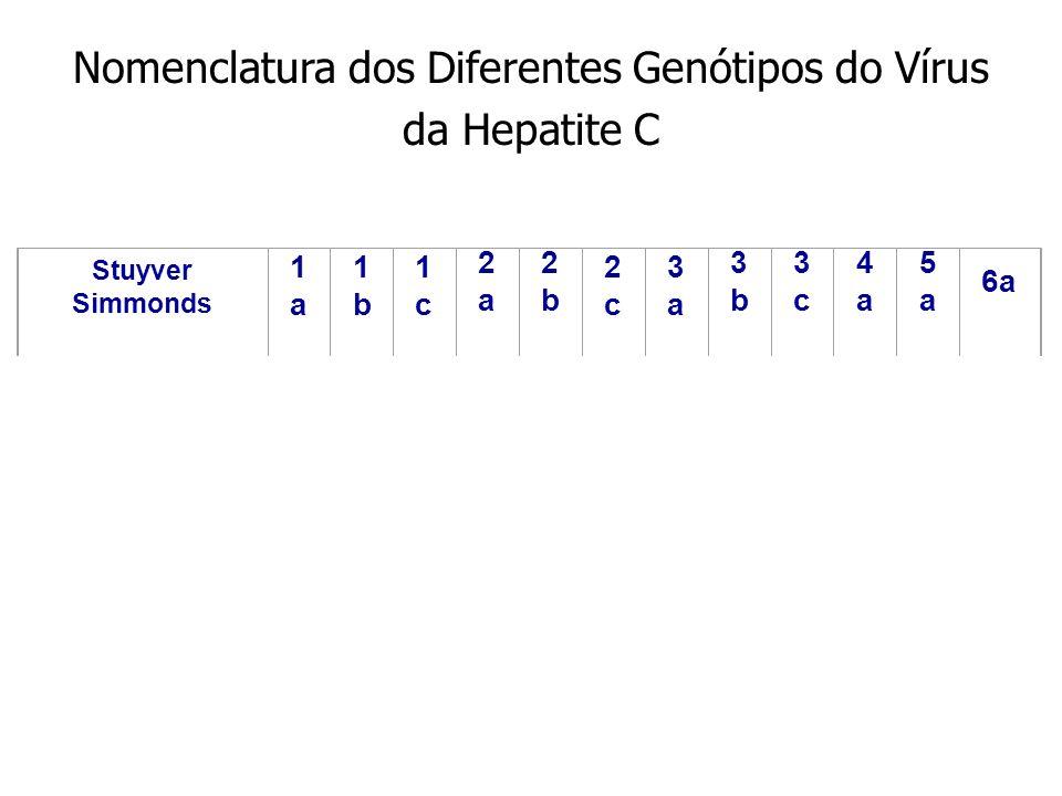 Nomenclatura dos Diferentes Genótipos do Vírus da Hepatite C Stuyver Simmonds 1a1a 1b1b 1c1c 2a2a 2b2b 2c2c 3a3a 3b3b 3c3c 4a4a 5a5a 6a Chan 1 2 3 4 O
