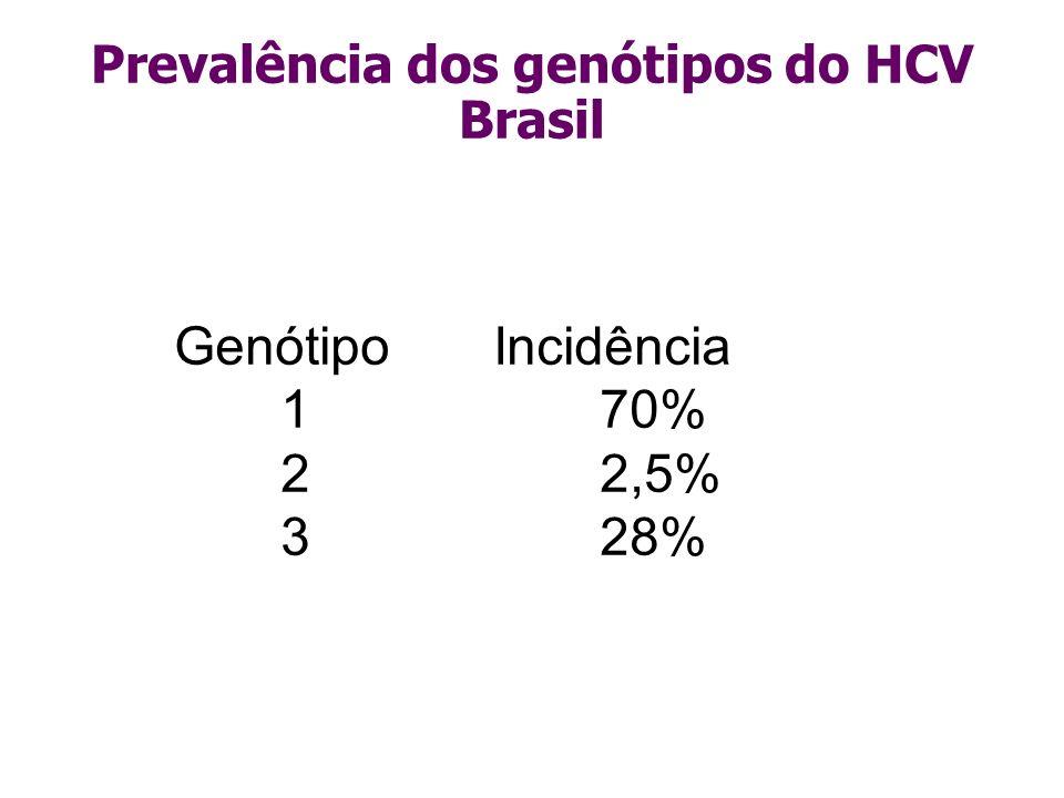 Genótipo Incidência 1 70% 22,5% 328% Prevalência dos genótipos do HCV Brasil